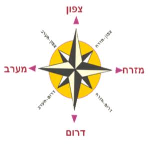 Учим слова на иврите. Части света.